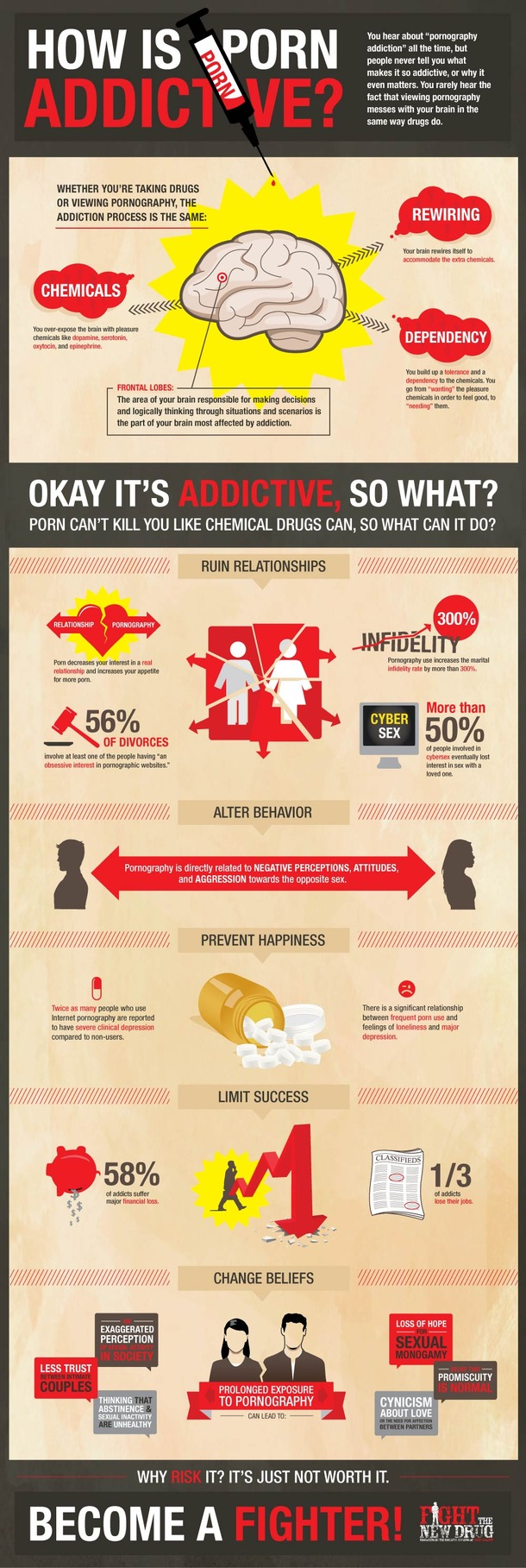 FTND-Infographic-How is porn addictive?