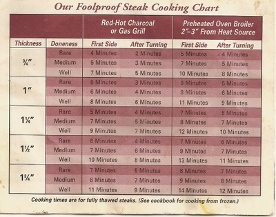 Omaha steak chart timiz conceptzmusic co